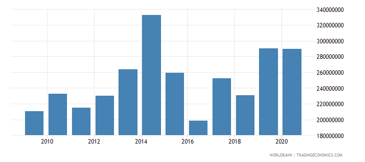 bosnia and herzegovina grants excluding technical cooperation bop us dollar wb data
