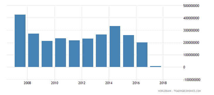 bosnia and herzegovina grants excluding technical cooperation us dollar wb data