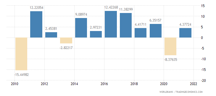 bosnia and herzegovina gross capital formation annual percent growth wb data