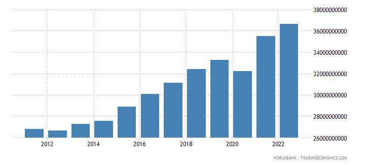 bosnia and herzegovina gross domestic income constant lcu wb data