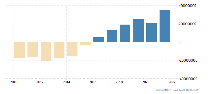 bosnia and herzegovina gross domestic savings current lcu wb data