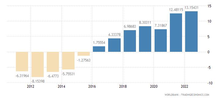 bosnia and herzegovina gross domestic savings percent of gdp wb data
