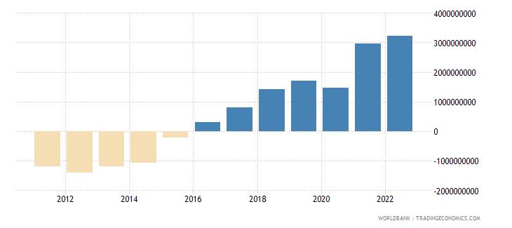 bosnia and herzegovina gross domestic savings us dollar wb data
