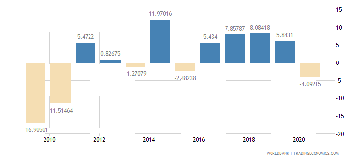 bosnia and herzegovina gross fixed capital formation annual percent growth wb data