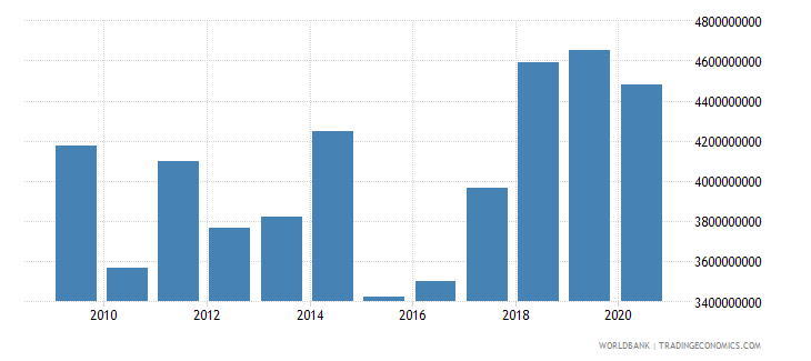bosnia and herzegovina gross fixed capital formation us dollar wb data