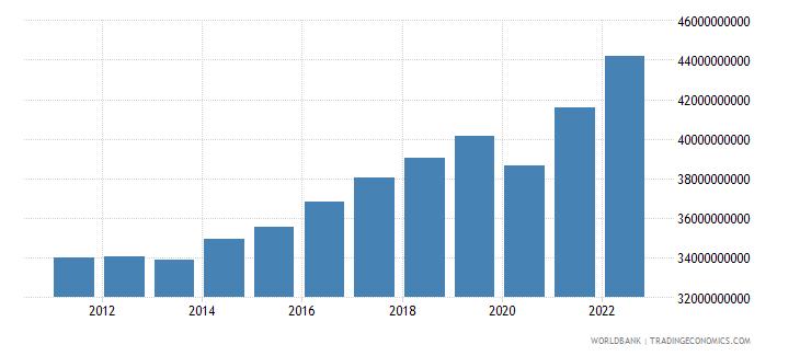 bosnia and herzegovina gross national expenditure constant lcu wb data