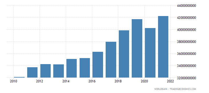 bosnia and herzegovina gross national expenditure current lcu wb data