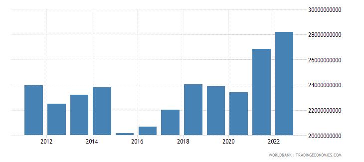 bosnia and herzegovina gross national expenditure us dollar wb data