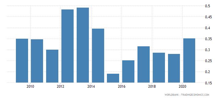 bosnia and herzegovina gross portfolio equity liabilities to gdp percent wb data