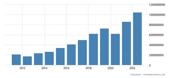 bosnia and herzegovina gross savings current lcu wb data