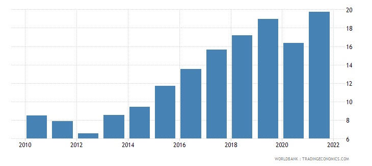 bosnia and herzegovina gross savings percent of gni wb data