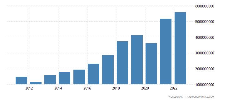 bosnia and herzegovina gross savings us dollar wb data