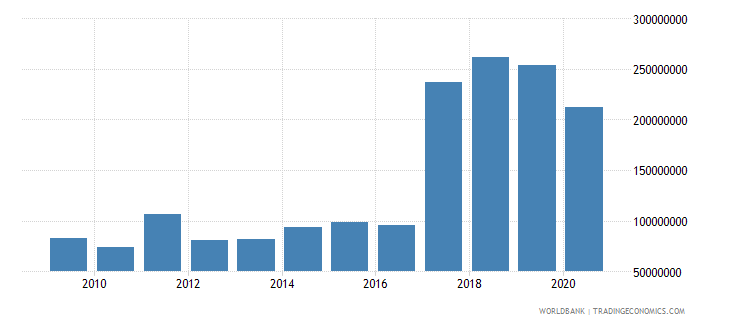 bosnia and herzegovina high technology exports us dollar wb data