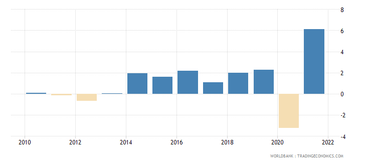 bosnia and herzegovina household final consumption expenditure annual percent growth wb data