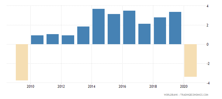 bosnia and herzegovina household final consumption expenditure per capita growth annual percent wb data