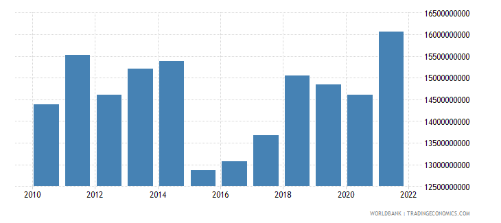 bosnia and herzegovina household final consumption expenditure us dollar wb data