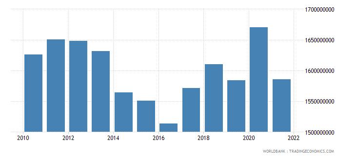 bosnia and herzegovina ibrd loans and ida credits dod us dollar wb data