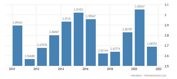 bosnia and herzegovina ict goods imports percent total goods imports wb data