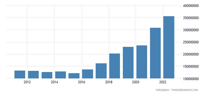 bosnia and herzegovina ict service exports bop current us$ wb data