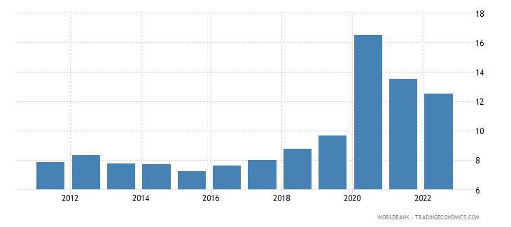 bosnia and herzegovina ict service exports percent of service exports bop wb data