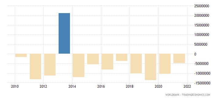 bosnia and herzegovina ifc private nonguaranteed nfl us dollar wb data