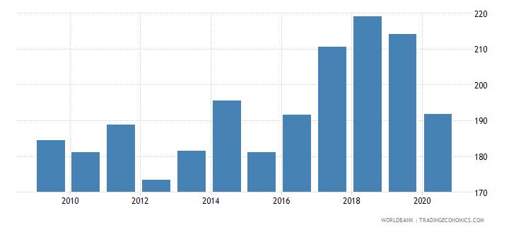 bosnia and herzegovina import volume index 2000  100 wb data