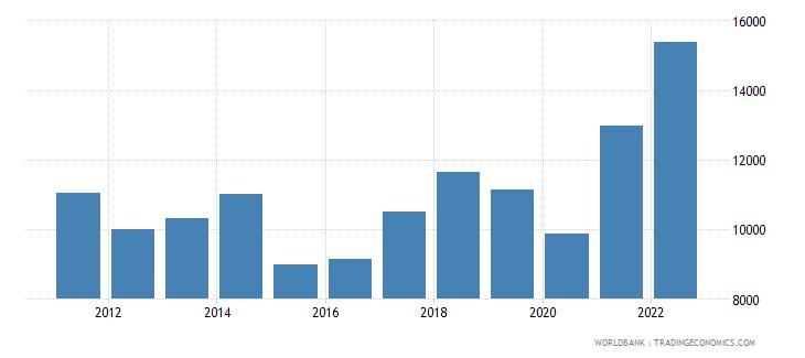 bosnia and herzegovina imports merchandise customs current us$ millions seas adj  wb data