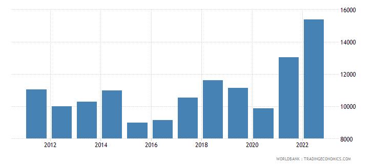 bosnia and herzegovina imports merchandise customs current us$ millions wb data