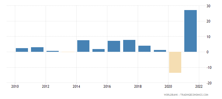 bosnia and herzegovina imports of goods and services annual percent growth wb data