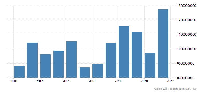 bosnia and herzegovina imports of goods and services bop us dollar wb data