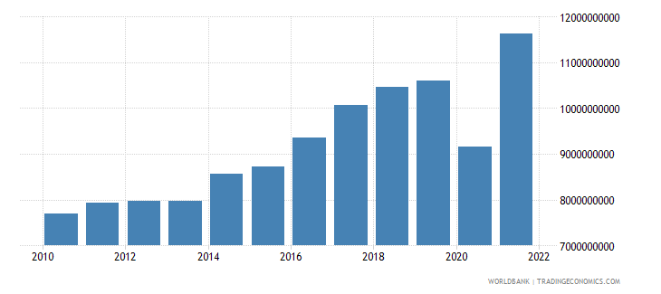 bosnia and herzegovina imports of goods and services constant 2000 us dollar wb data