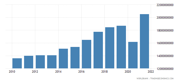 bosnia and herzegovina imports of goods and services constant lcu wb data