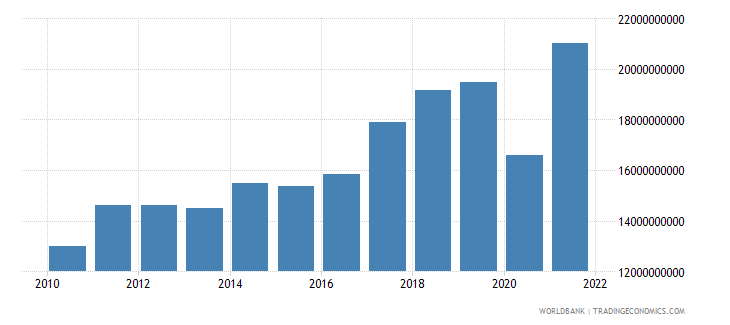 bosnia and herzegovina imports of goods and services current lcu wb data