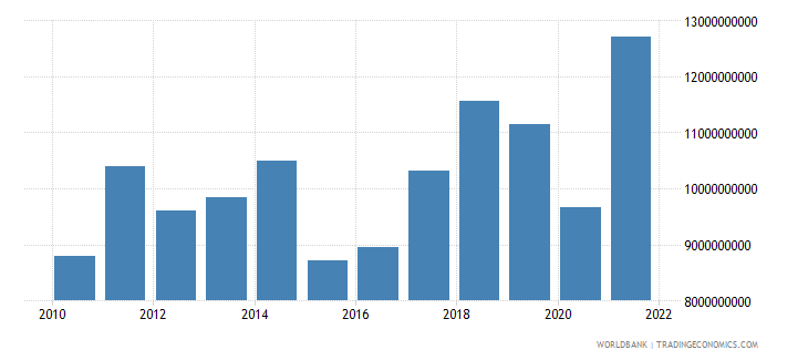 bosnia and herzegovina imports of goods and services us dollar wb data