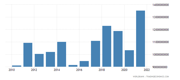 bosnia and herzegovina imports of goods services and income bop us dollar wb data