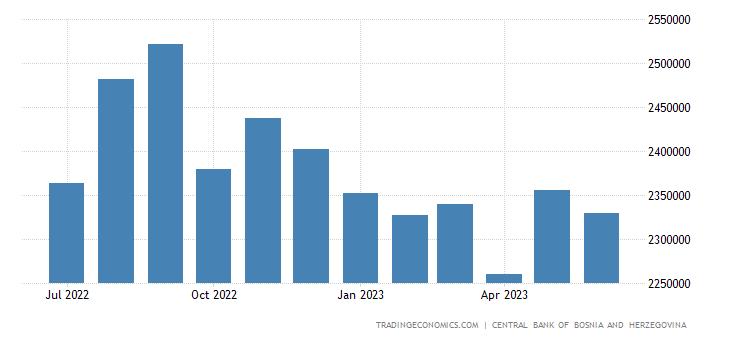 Bosnia and Herzegovina Imports