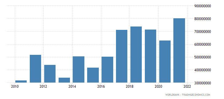 bosnia and herzegovina income payments bop us dollar wb data