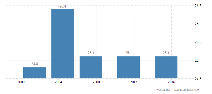 bosnia and herzegovina income share held by highest 10percent wb data