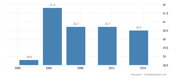 bosnia and herzegovina income share held by highest 20percent wb data