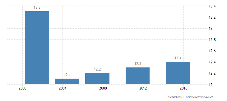 bosnia and herzegovina income share held by second 20percent wb data