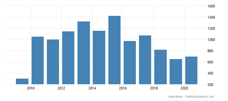 bosnia and herzegovina industrial design applications nonresident by count wb data