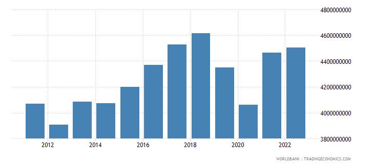 bosnia and herzegovina industrial production constant us$ seas adj  wb data