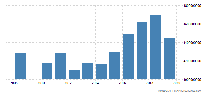 bosnia and herzegovina industrial production constant us$ wb data