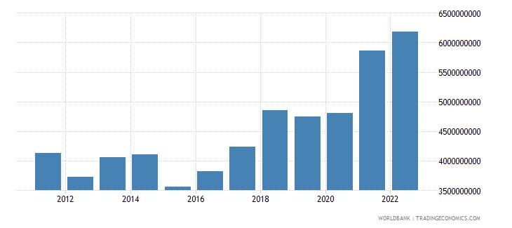 bosnia and herzegovina industry value added us dollar wb data