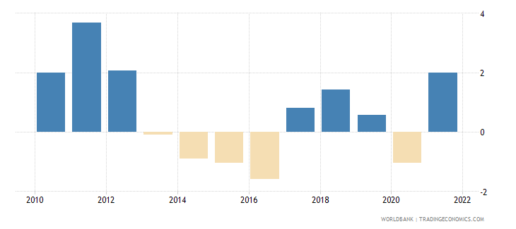 bosnia and herzegovina inflation consumer prices annual percent wb data