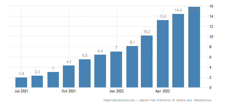 Bosnia and Herzegovina Inflation Rate
