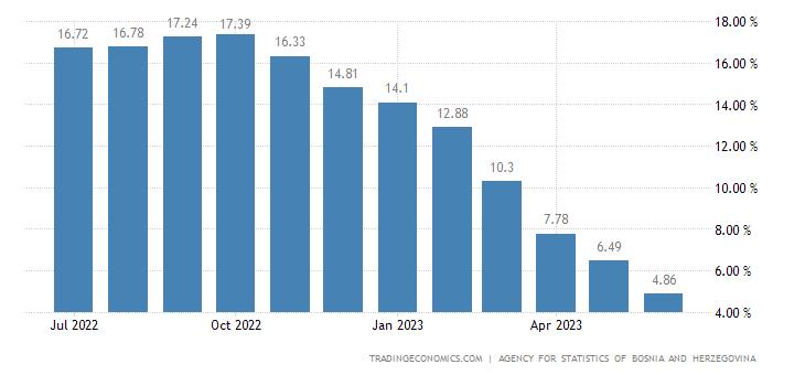 Bosnia and Herzegovina Inflation Rate