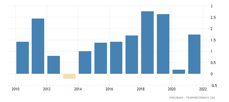 bosnia and herzegovina inflation gdp deflator annual percent wb data