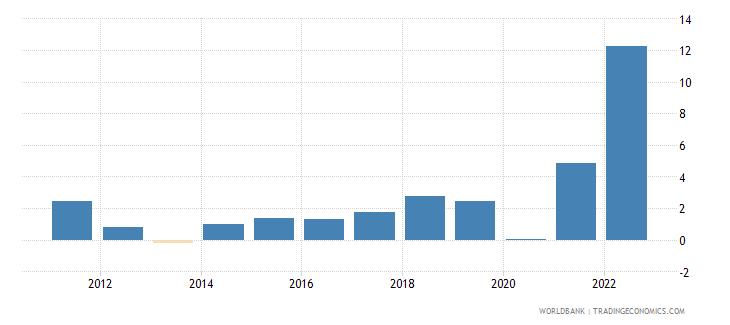 bosnia and herzegovina inflation gdp deflator linked series annual percent wb data