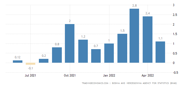 Bosnia And Herzegovina Inflation Rate MoM